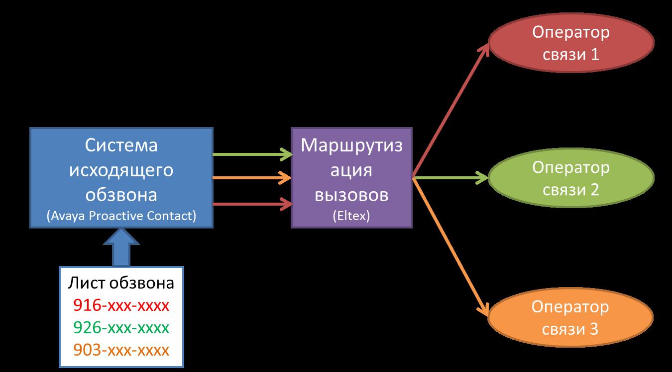 Русский колл-центр: екатеринбуржский Наумен + SIP-шлюз сборки Новосибирска, результаты - 21