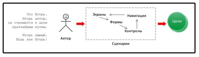Теория ограничений в интерфейсах (кто убил старого графа?) - 1