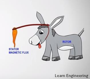 Управление бесколлекторным двигателем по сигналам обратной ЭДС – понимание процесса - 1