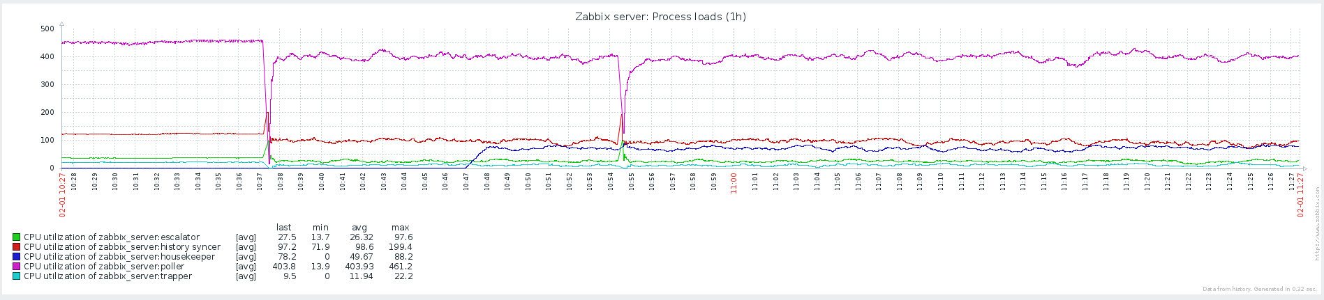 Вышел Zabbix 3.0 - 8