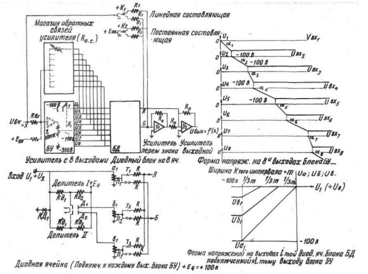Первые советские АВМ - 5