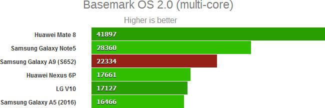 результаты тестов производительности SoC Qualcomm Snapdragon 652