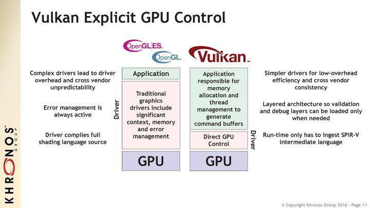 Стали доступны спецификации API Vulkan 1.0