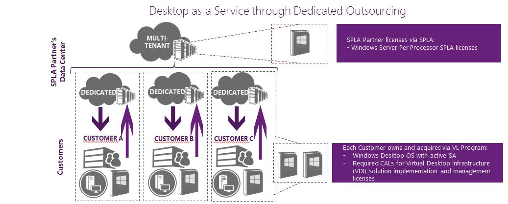 Что нового в Windows Server 2016 RDS. Часть 2 - 1