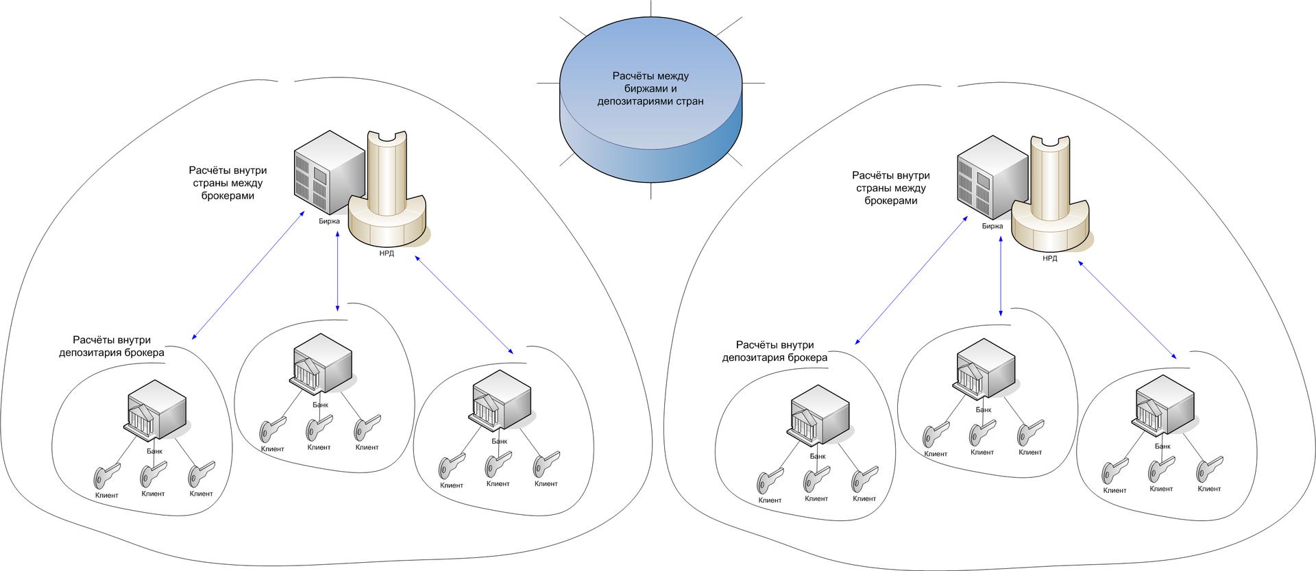 Как обеспечивается «совместимость» финансовых сделок на грубых IT-примерах - 1