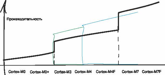 На что стоит променять Cortex-M3? - 2