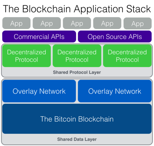 Стек приложений Blockchain - 2