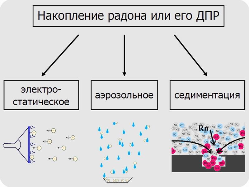 Электростатическая очистка воздуха помещений от продуктов распада радона. Часть 1, введение - 10