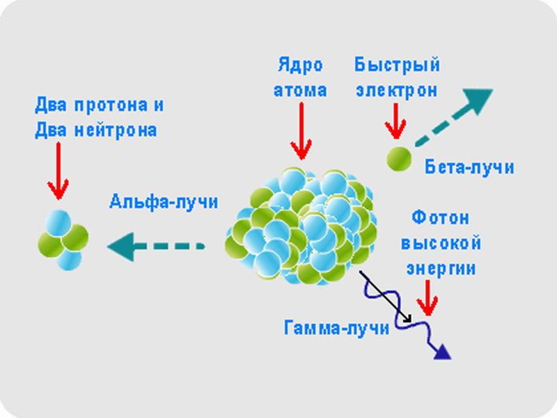 Электростатическая очистка воздуха помещений от продуктов распада радона. Часть 1, введение - 15