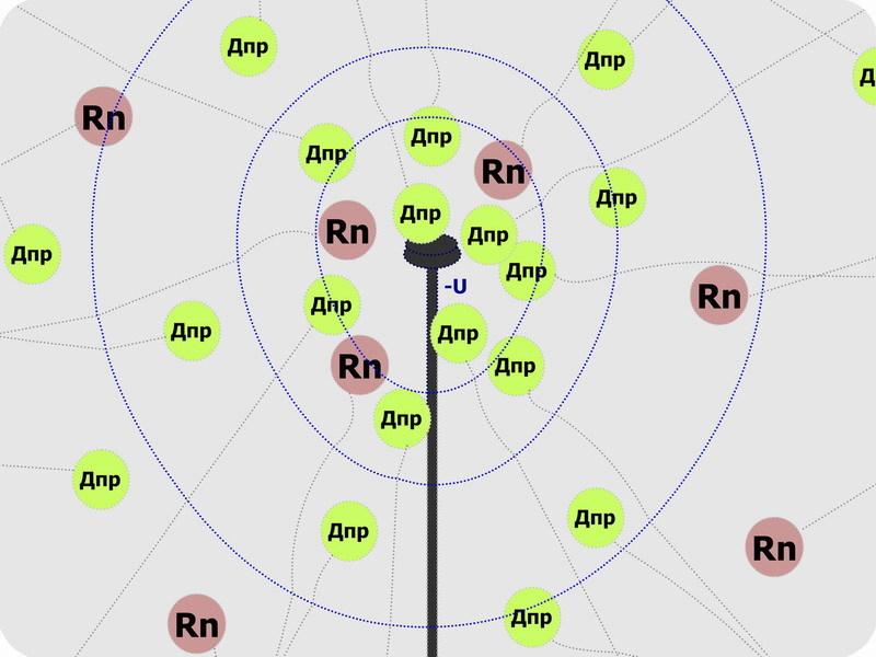 Электростатическая очистка воздуха помещений от продуктов распада радона. Часть 1, введение - 26
