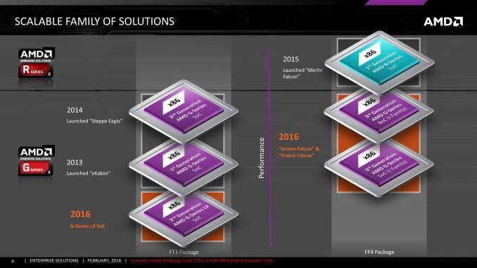 Новые встраиваемые решения AMD содержат ядра Excavator