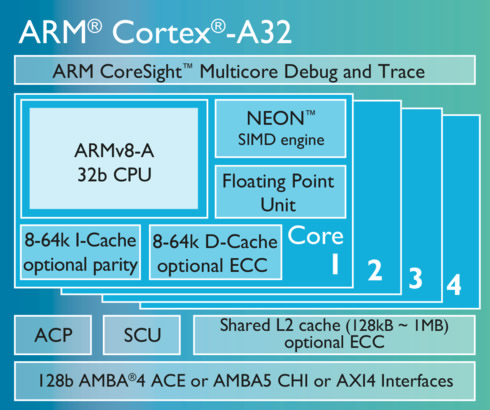 Представлены процессорные ядра ARM Cortex-A32