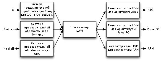 LLVM: компилятор своими руками. Введение - 3