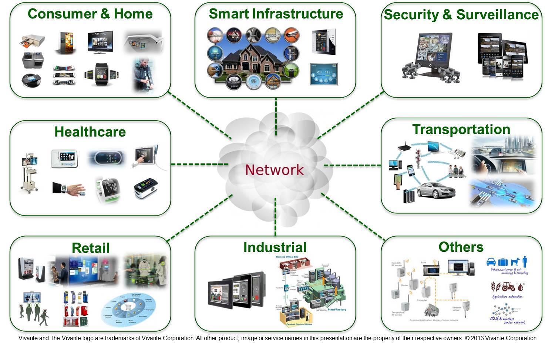 Интернет вещей (IoT): прогнозы от Forrester, Machina Research, the World Economic Forum (WEF), Gartner и IDC - 3