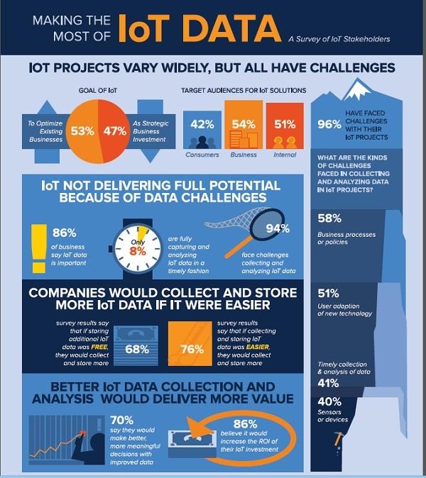 Интернет вещей (IoT): прогнозы от Forrester, Machina Research, the World Economic Forum (WEF), Gartner и IDC - 4