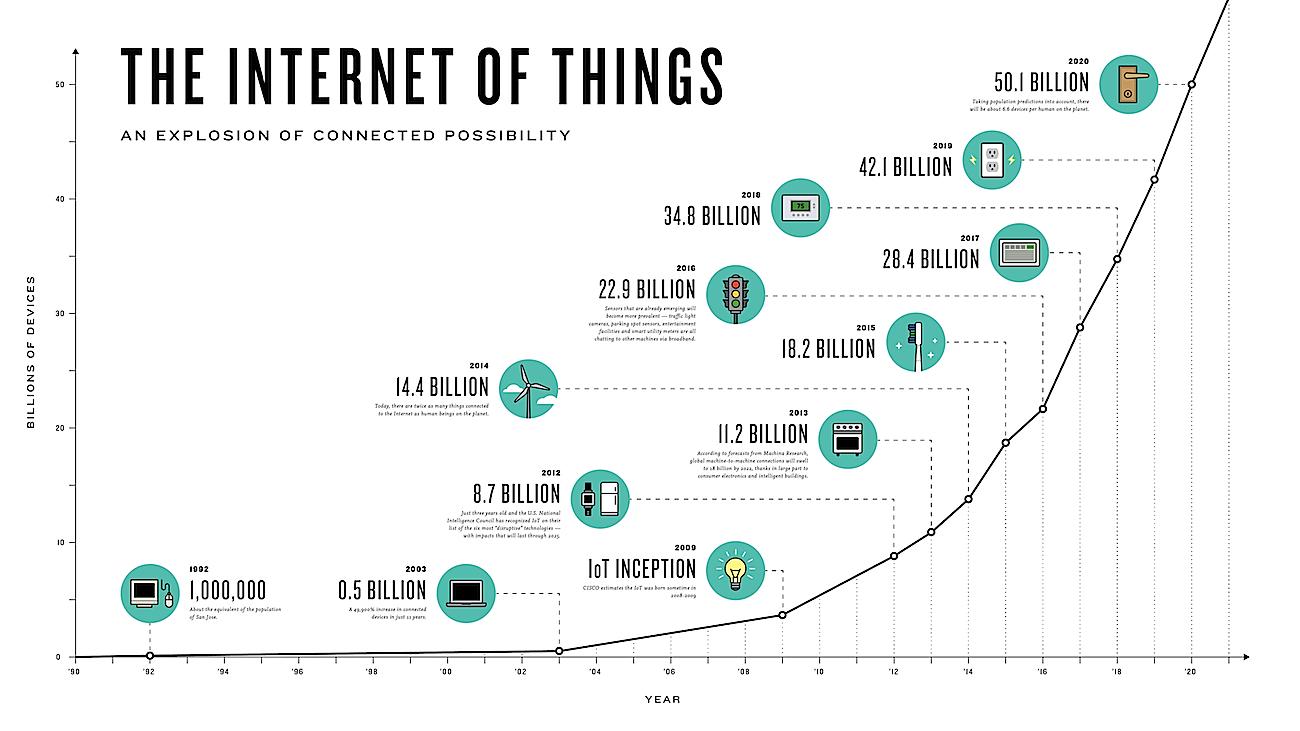 Интернет вещей (IoT): прогнозы от Forrester, Machina Research, the World Economic Forum (WEF), Gartner и IDC - 5