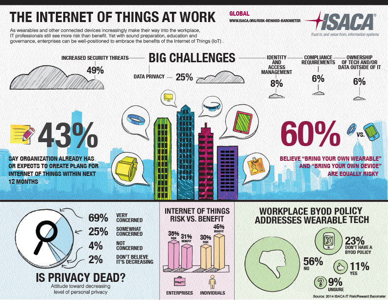 Интернет вещей (IoT): прогнозы от Forrester, Machina Research, the World Economic Forum (WEF), Gartner и IDC - 6