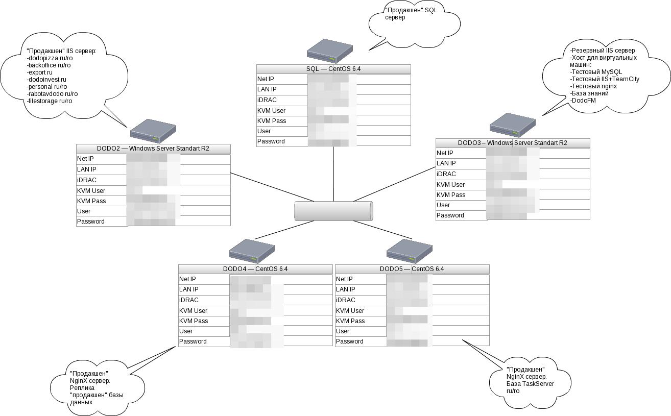 Как Додо Пицца доставляет пиццу с помощью облака Microsoft Azure - 3