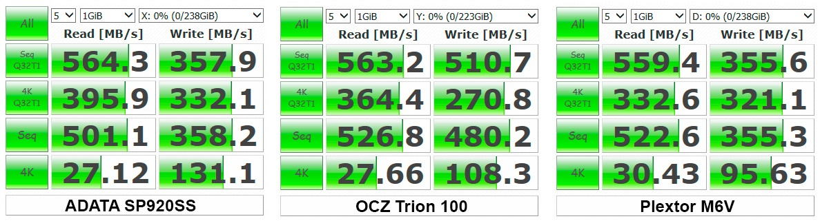 Обзор SSD-накопителя OCZ Trion 100 - 25