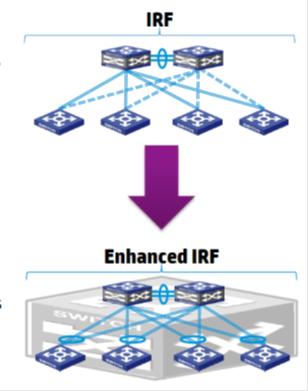 Технология виртуализации HPE Intelligent Resilient Framework - 15