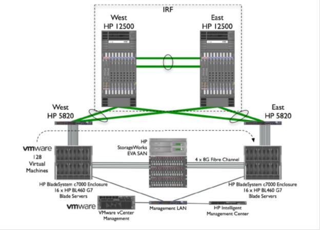 Технология виртуализации HPE Intelligent Resilient Framework - 8