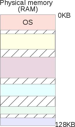 Segmentation Fault (распределение памяти компьютера) - 11