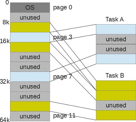 Segmentation Fault (распределение памяти компьютера) - 15
