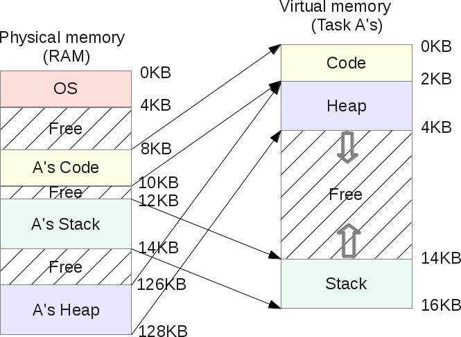 Segmentation Fault (распределение памяти компьютера) - 9