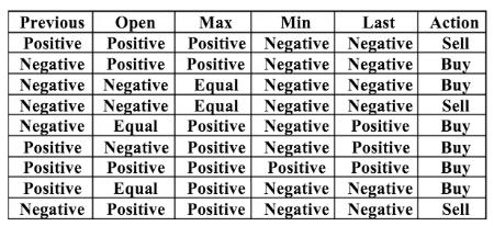 Эксперимент: создание алгоритма для прогнозирования поведения фондовых индексов - 6