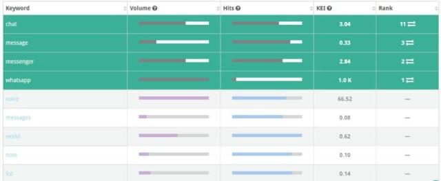 Как и почему анализ приложений конкурентов может помочь продвинуть ваше собственное приложение - 5