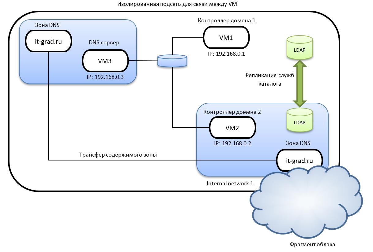 Как устроено облако VMware, а также сети и сетевая связанность - 3