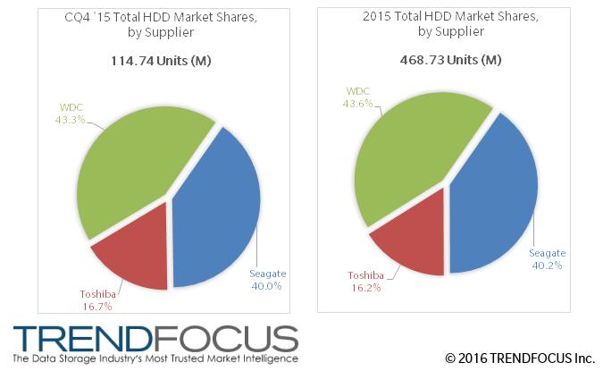 Аналитики Trendfocus оценили рынок HDD в 2015 году