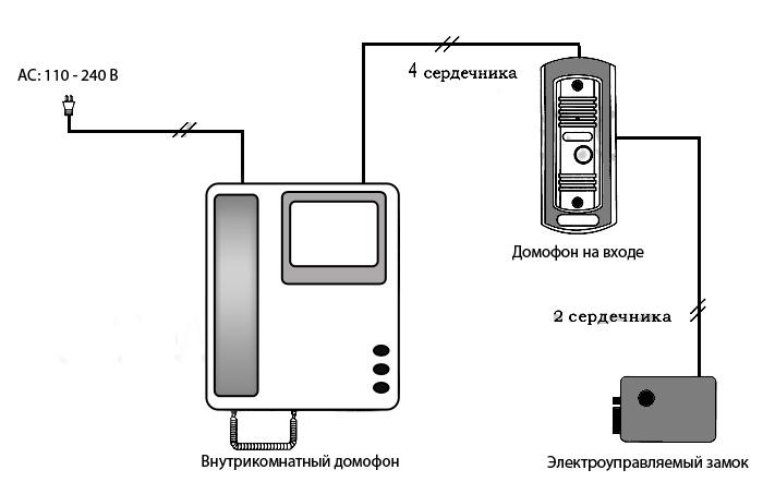 Иллюзия безопасности систем автоматики для ворот - 3