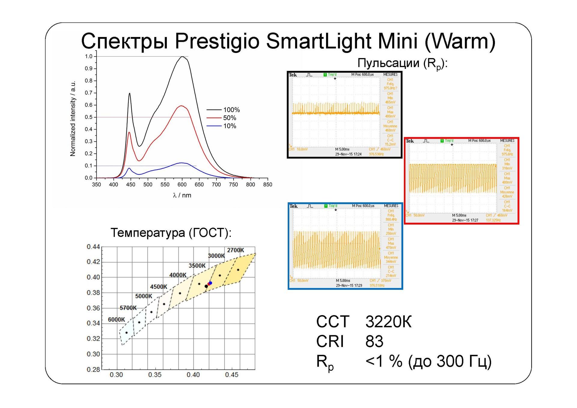 Взгляд изнутри: умные лампы SmartLight - 9