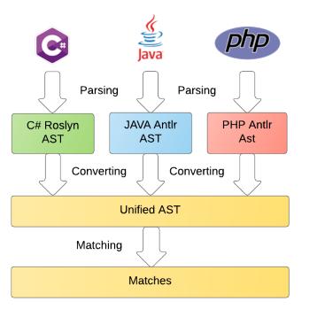 Теория и практика парсинга исходников с помощью ANTLR и Roslyn - 1