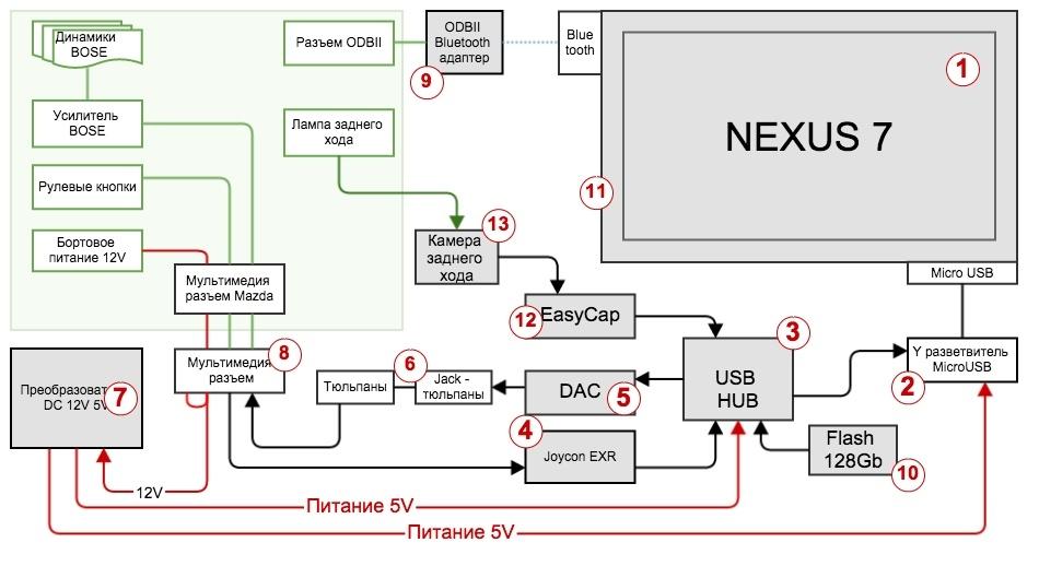 Установка Android планшета NEXUS 7 2013 вместо магнитолы в Mazda MX-5 – часть 1-2 - 2
