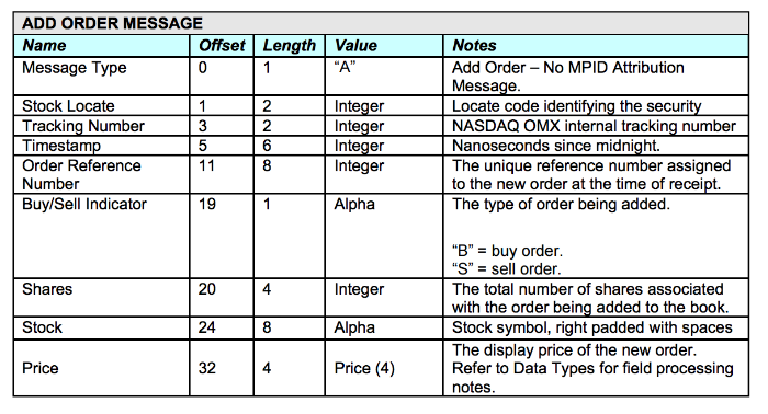 Как организована передача финансовых данных на американской бирже Nasdaq: Протоколы ITCH и OUCH - 2