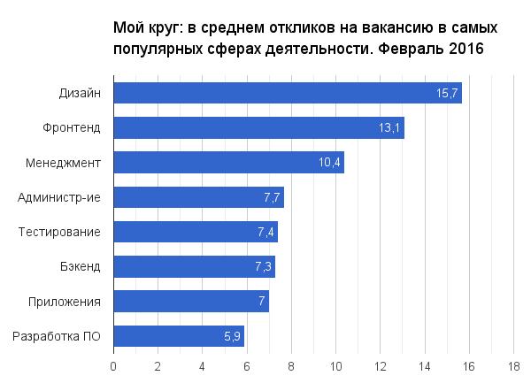 Отчет о результатах «Моего круга» за февраль 2016 - 1