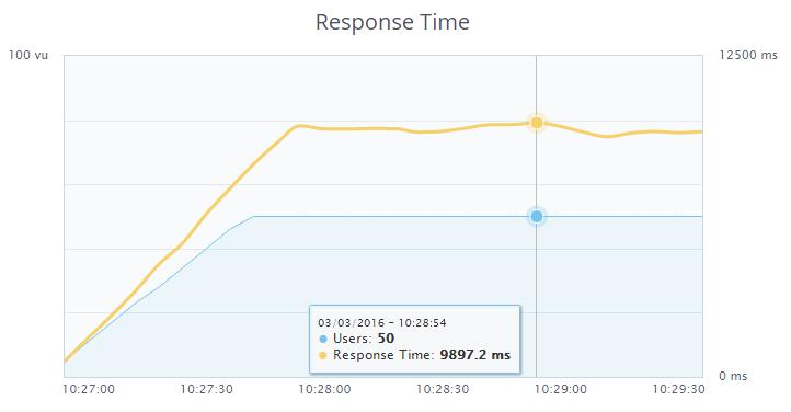 Продолжаем ускорять блог на WordPress — PHP7, ESI в Varnish, XtraDB, эффективное сжатие и отключение лишнего - 2