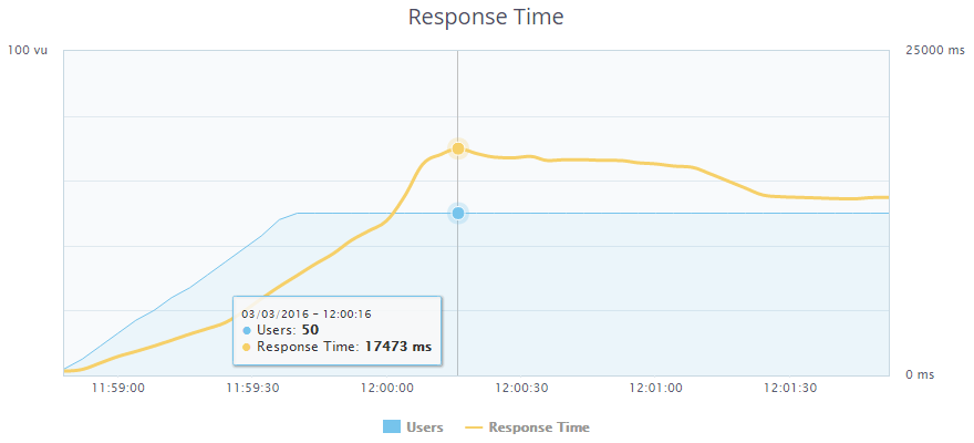 Продолжаем ускорять блог на WordPress — PHP7, ESI в Varnish, XtraDB, эффективное сжатие и отключение лишнего - 5