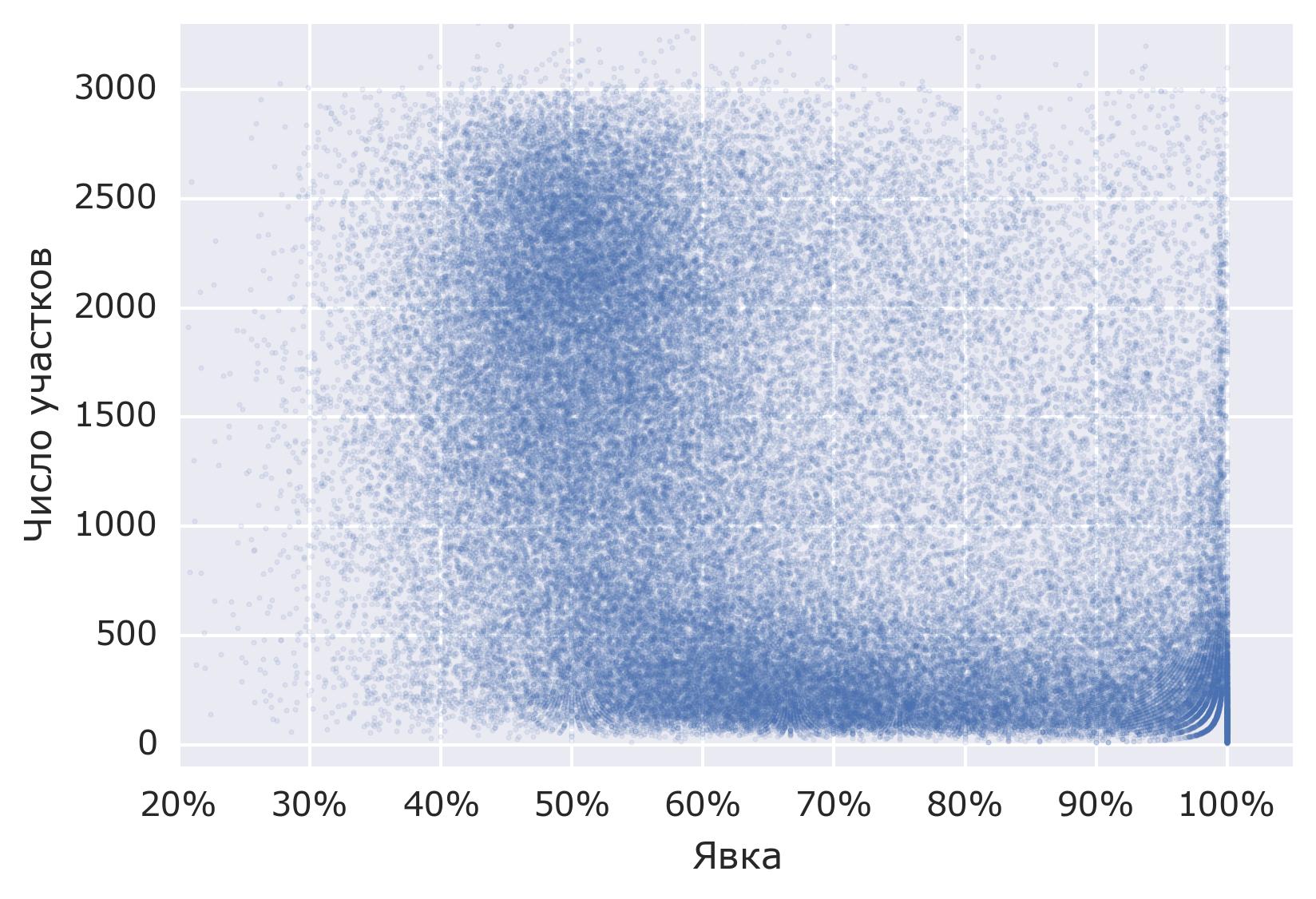 Анализ результатов выборов в Госдуму. Готовимся к голосованию 2016 года - 7
