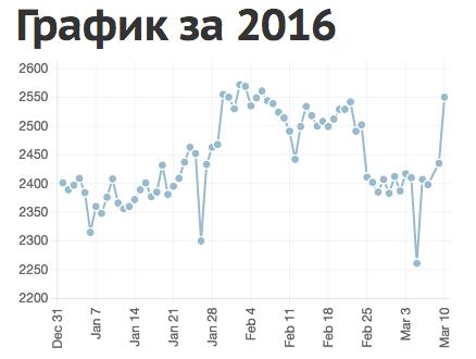 «Общество защиты интернета» представило индикатор связности Рунета с Интернетом - 1