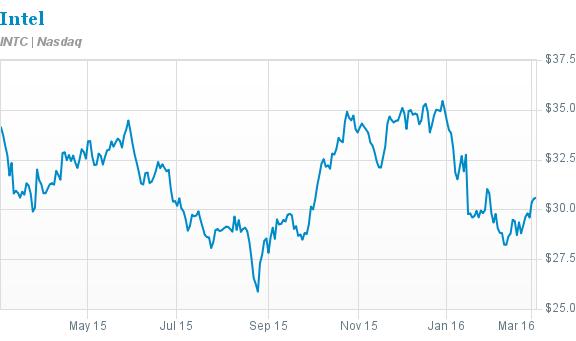 Инвестиции в ногу со временем: Intel Capital планирует продать активы на $1 млрд и вложиться в передовые технологии - 1