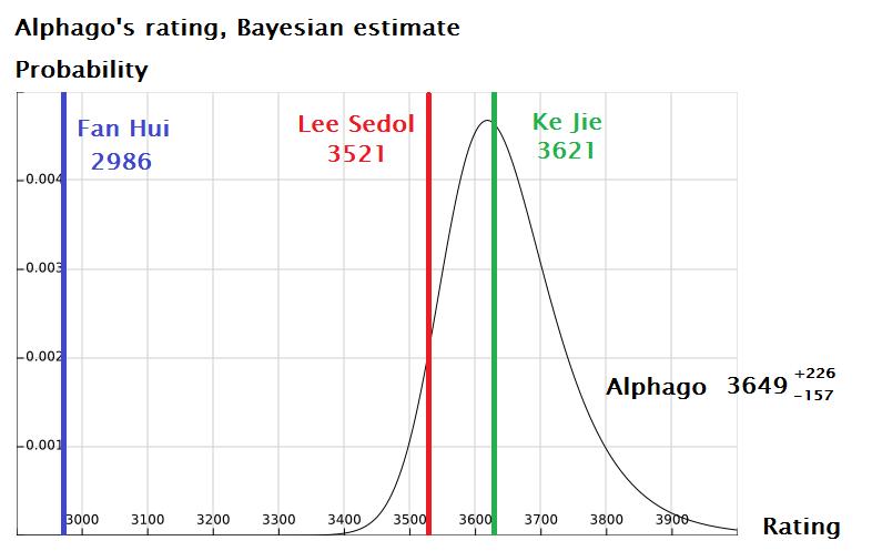 AlphaGo против Ли Седоля: итоги и оценки профессиональных игроков в го - 9