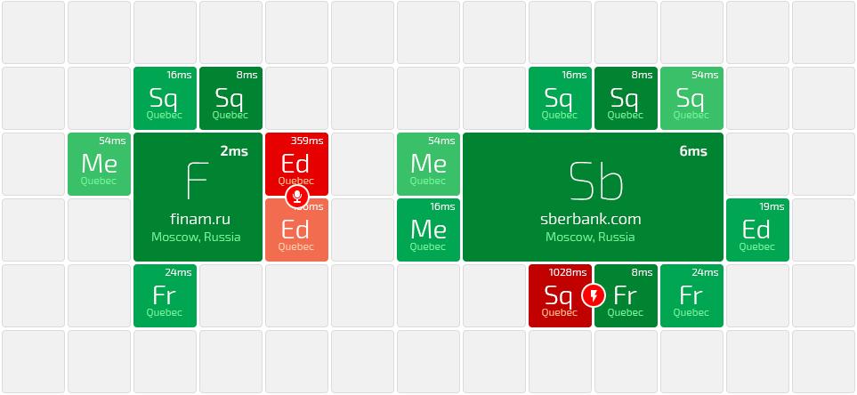 «Любимый смартфон химика-технолога» или унификация рабочего стола вашего гаджета - 1