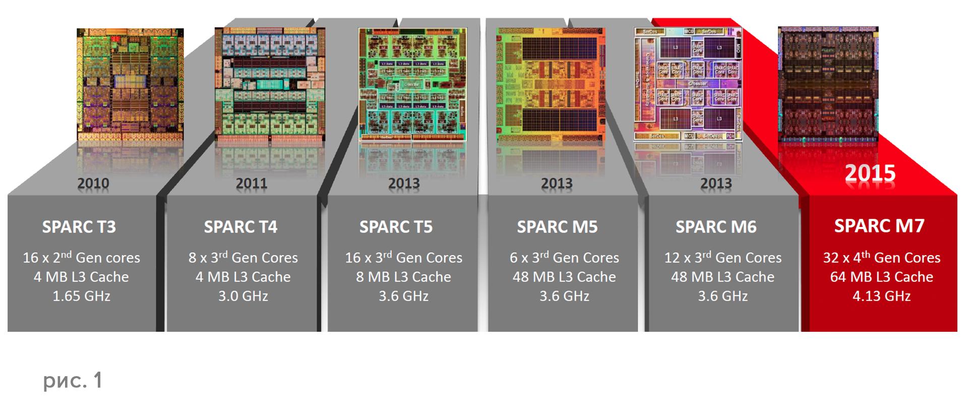 Серверы Oracle SPARC T7 и M7 — новая платформа для защищенных вычислений - 1