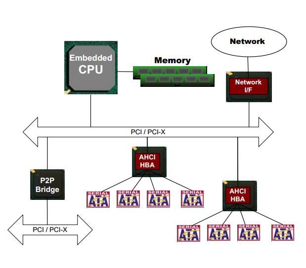 Опыт запуска AHCI в VxWorks653 - 1