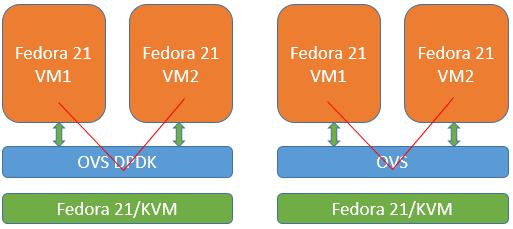 Использование Open vSwitch с DPDK для передачи данных между виртуальными машинами с виртуализацией сетевых функций - 1