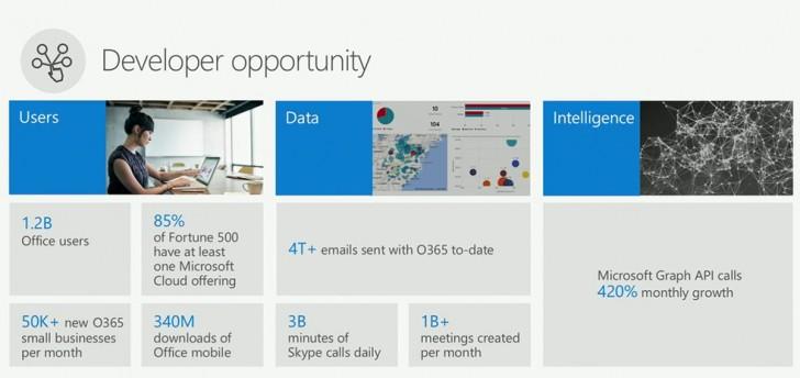 1,2 млрд человек используют Microsoft Office