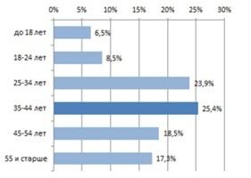 Увеличение дохода интернет-магазина от рекламы в соцсетях в 3 раза - 6